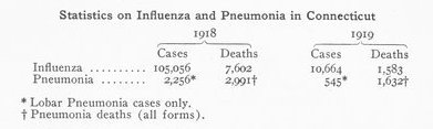 A chart showing the numbers of cases of influenza in Connecticut in 1918 and 1919 and the number of deaths from the flu.